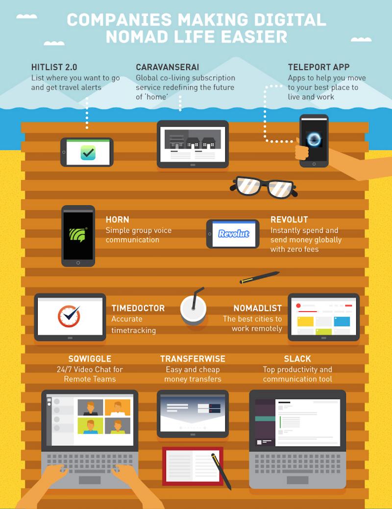 Digital nomad's main tools